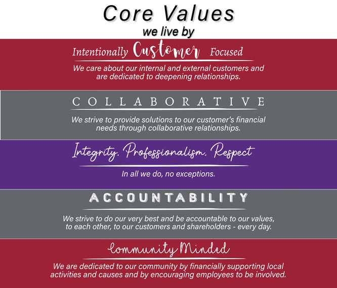 PremierBank Core Values which include Intentionally customer focused, collaborative, integrity accountabliity and community minded